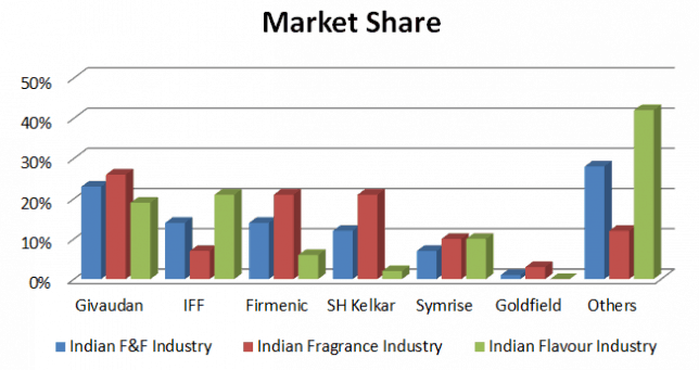 Indian Fragrance Market Composition