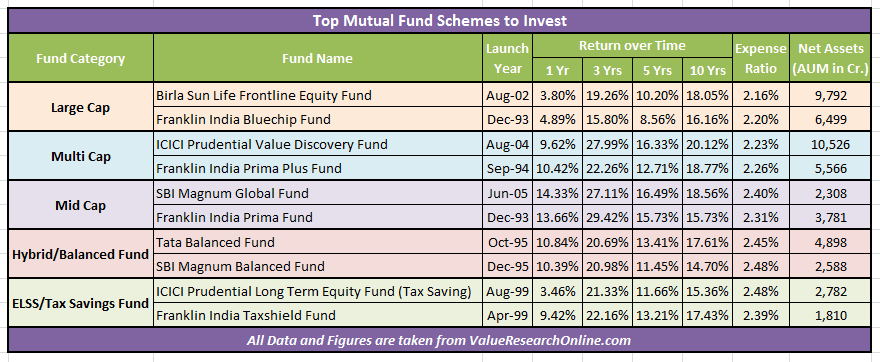 Top Rated Mutual Funds to Invest in 2016 in India
