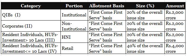 NHAI Tax-Free Bonds 2015