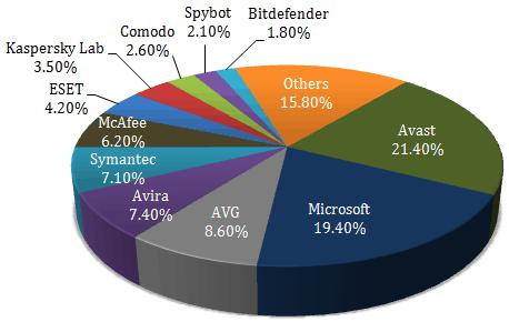 Market Share of Antivirus Companies in World