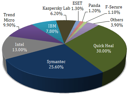 Quick Heal IPO Technologies Market Share