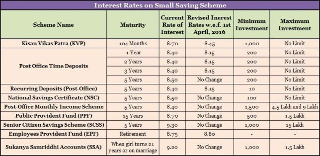 Small saving schemes interest rates w e f 1st april 2016 - Post office investment account interest rates ...