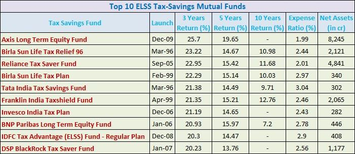 Best options for tax free savings account