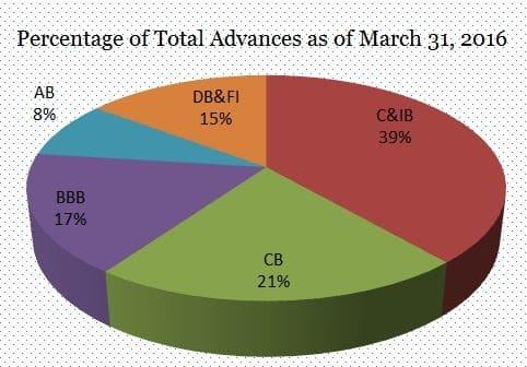 RBL Bank Business Segment