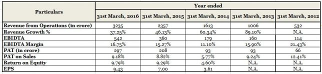 RBL Bank Financial performanc