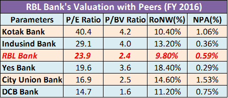 RBL Bank IPO Valuation