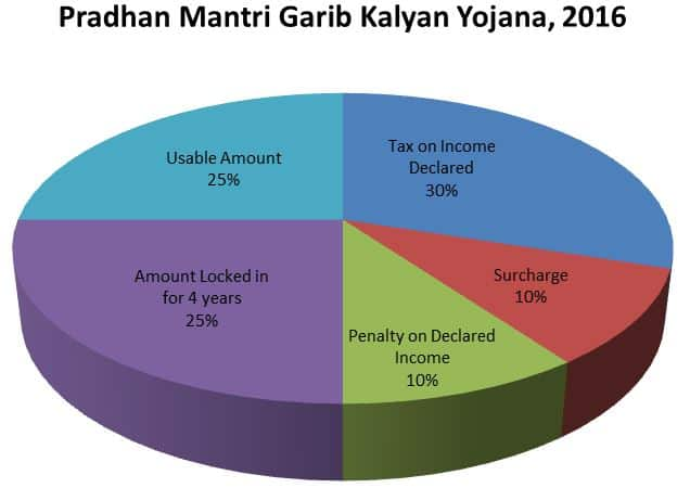 Pradhan Mantri Garib Kalyan Yojana, 2016
