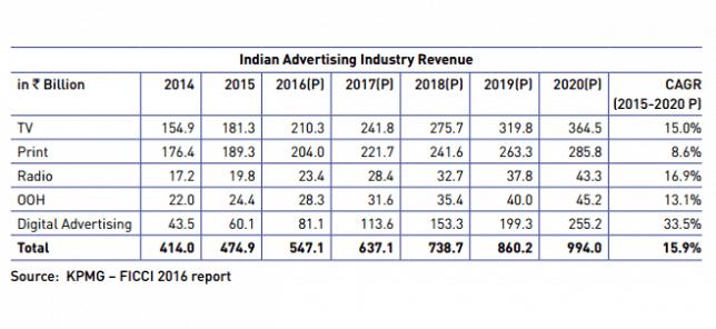 Radio Advertising Industry