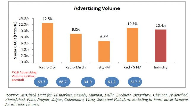 Music Broadcast Advertising Volume